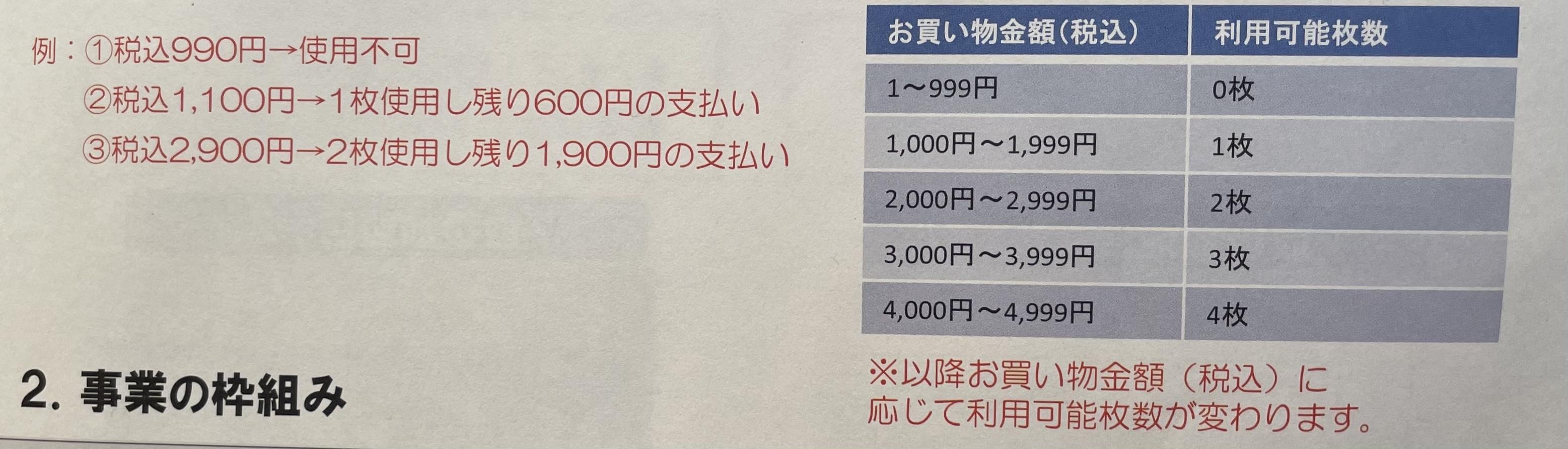 【武蔵野地域応援券】